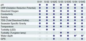 Tipos de Sonda multiparamétrica Horiba U-50