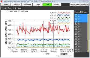 Tratamiento de datos Monitor de Material Particulado - Grimm 11E