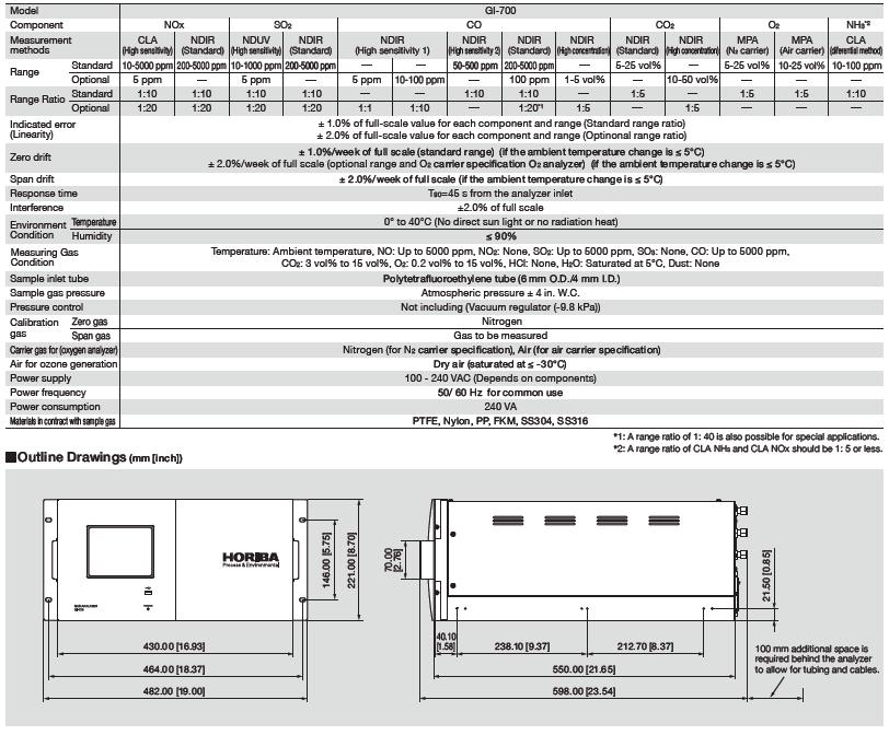 Especificaciones analizador multigas de medida de emisiones. Horiba GI-700