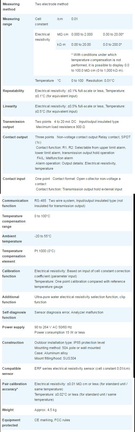 Especificaciones medidor de Resistividad Horiba HE-200R