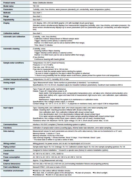 Especificaciones Monitor Calidad en Aguas de Distribución – Horiba TW-100