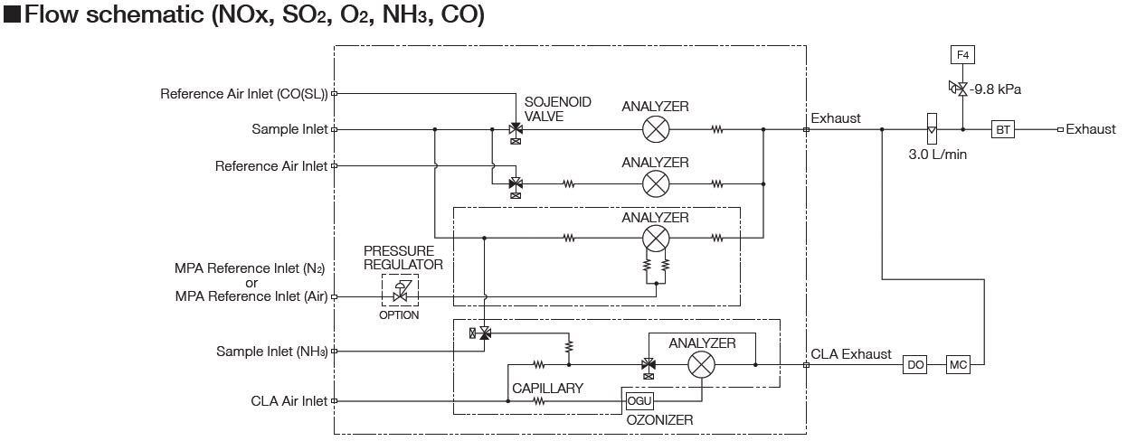 GI-700 Esquema de Flujo