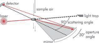Principio de Funcionamiento. Monitor de Material Particulado Grimm EDM 107