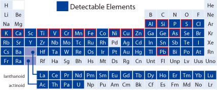 Elements Detectables