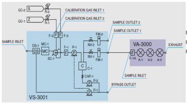 Diagrama de flujo VA-3000 y VS-3000