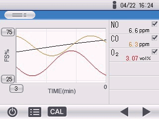 Gráfico de Tendencias. Analizador multigas para procesos generales. Horiba VA-5000 Series
