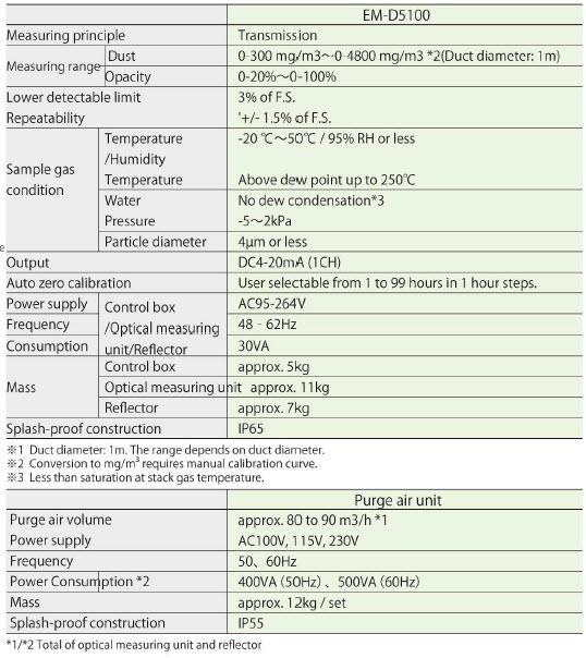 Especificaciones EM-D5000