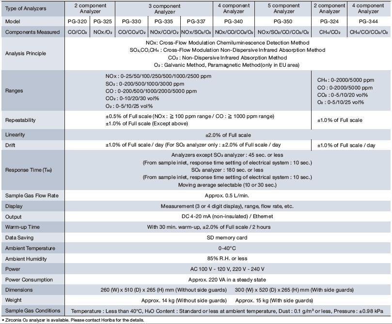 Características Horiba PG-300