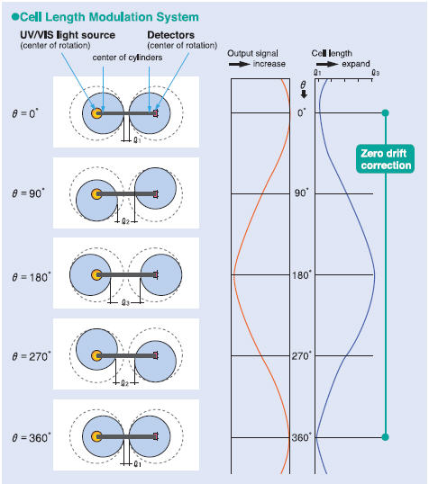 Sistema de Modulación de Longitud de Cenda Rotatoria - Horiba OPSA-150