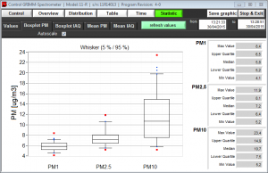 Tratamiento de datos Monitor de Material Particulado - Grimm EDM 164