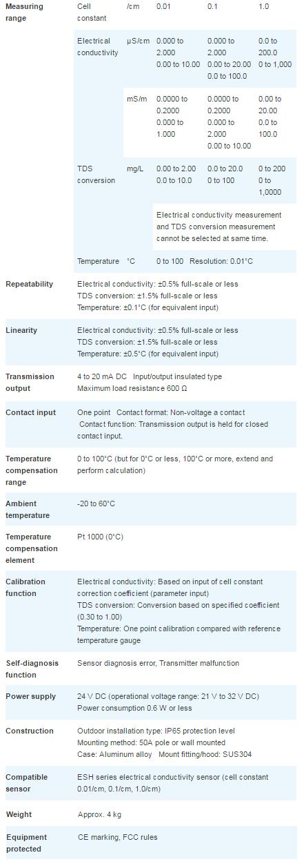 Medidor de Conductividad (2 Conectores) - Horiba HE-300C. Especificaciones