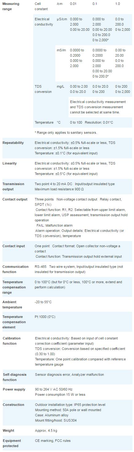 Medidor de Conductividad (4 Conectores) - Horiba HE-200C. Especificaciones