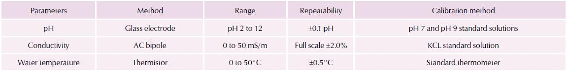 Medidas Opcionales. Monitor Calidad en Aguas de Distribución – Horiba TW-100