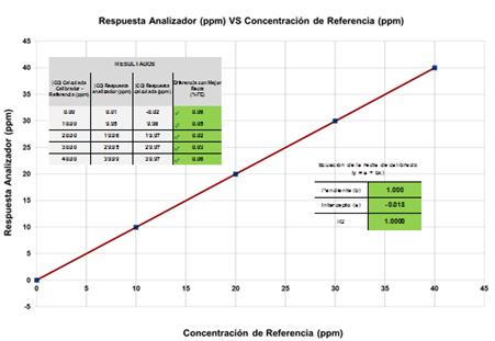 Recta de Calibración - Analizadores de Calidad del Aire