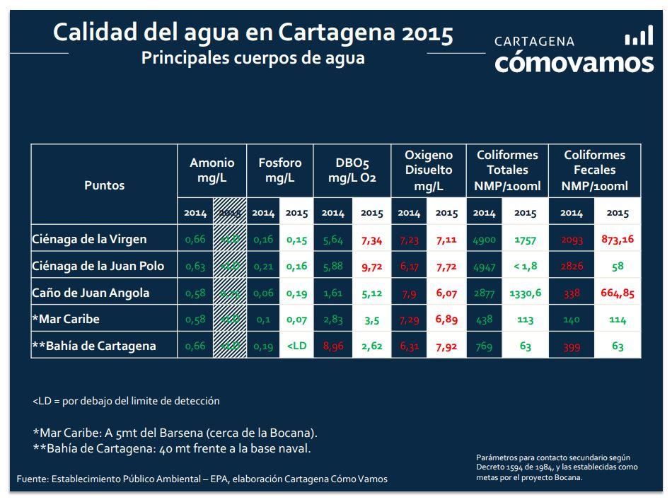 Calidad del Agua en Cartagena 2015