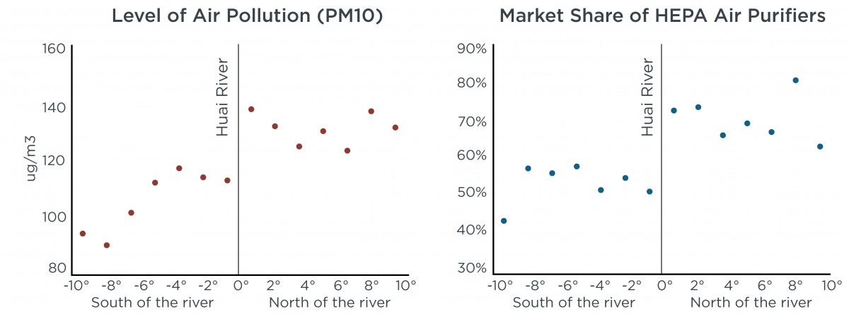 Market share of HEPA Air Purifiers
