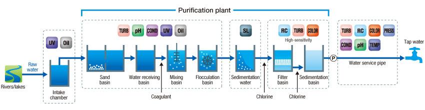Infraestructuras de Suministro de Agua Esquema