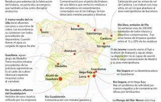 La contaminación silenciosa: cuatro de cada diez ríos en España suspenden en calidad de sus aguas
