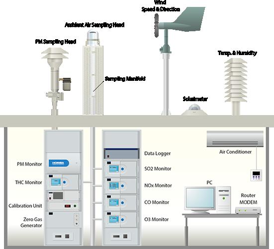 Sistemas de Monitoreo de la Calidad del Aire