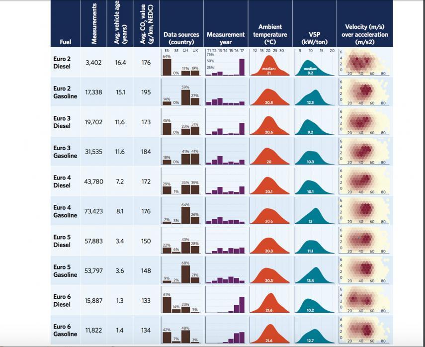 Esta es la fotografía de las emisiones reales en cada grupo de diésel según su norma Euro. The ICCT.