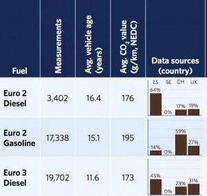 Cuarta columna: la ES representa las mediciones recogidas en España. Este dato deja claro que aquí los coches diésel antiguos tienen un mantenimiento mucho más deficiente. The ICCT.