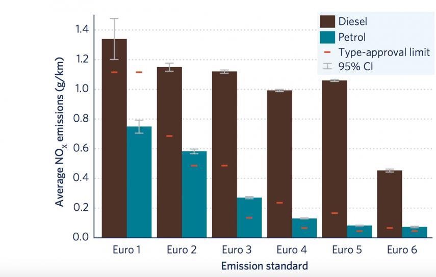 Gráfico que muestra la desviación de las emisiones marcadas por cada norma Euro según los datos del estudio. The ICCT.