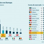 Los fabricantes de coches se arriesgan a 14.000 millones en multas